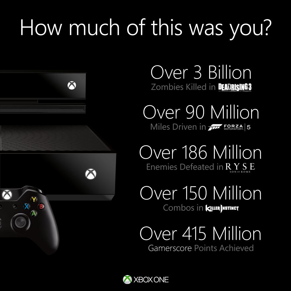 Xbox One Information